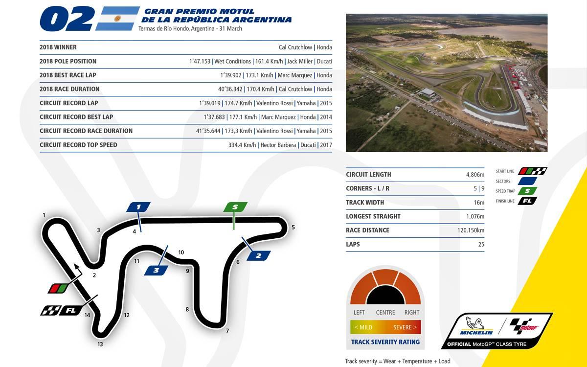 Termas de Río Hondo, un circuito exigente para el MotoGP