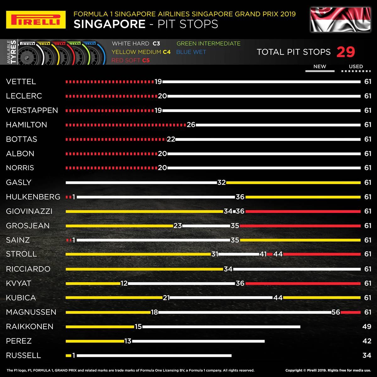 """El inglés Lewis Hamilton afirmó que con una táctica diferente a la que decidió el equipo Mercedes hubiese vencido en el GP de Singapur.  Por tercera vez en la temporada, el inglés Lewis Hamilton se quedó sin subir al podio de un Gran Premio. Esta vez sucedió en el GP de Singapur, donde finalizó en el cuarto lugar tras partir desde el segundo puesto.  Según analizó el múltiple campeón, que igual se mantienen al frente del torneo con suma comodidad, podría hasta haber ganado si se hubiese detenido a cambiar neumáticos antes que los pilotos de Ferrari, el alemán Sebastian Vettel y el monegasco Charles Leclerc. """"Sabía que debíamos haber hecho el undercut. Yo quería arriesgarme, pero el equipo decidió lo contrario. Igual ganamos y perdemos juntos como equipo. Es doloroso para nosotros porque podríamos haber ganado fácilmente, pero no funcionó"""", resumió el Quíntuple, que llegó delante de su compañero finlandés Valtteri Bottas.  Hamilton también se refirió a la Scuderia, que en el Marina Bay logró su primer doblete del año y su tercera victoria consecutiva. """"Es como si Ferrari estuviese más hambrienta ahora. Hay que dar un paso adelante y tenemos la habilidad para hacerlo. Creo que seguimos siendo el mejor equipo, pero tenemos que dejar de arrastrar los pies"""", agregó. Toto Wolff, responsable de Mercedes, fue más radical en su razonamiento: """"Fue un fin de semana decepcionante para nosotros. Muchos de los problemas que tuvimos en la carrera fueron consecuencias de la clasificación del sábado. Pero está claro que no hicimos un buen trabajo hoy (por ayer) y no podemos estar satisfechos con el cuarto y quinto lugar. Es verdad, tuvimos la posibilidad de ganar, pero cometimos demasiados errores""""."""