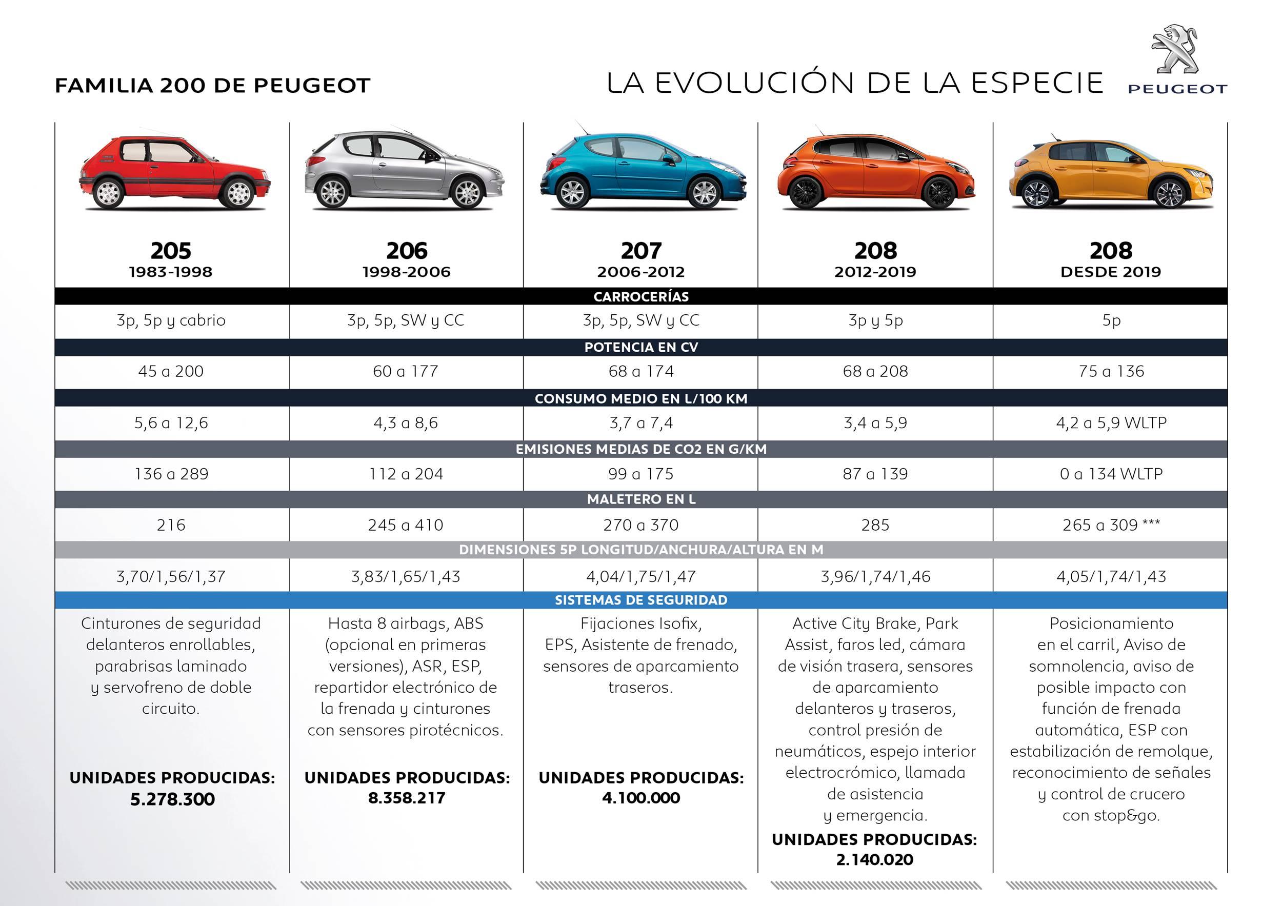 La evolución de la saga 200 de Peugeot