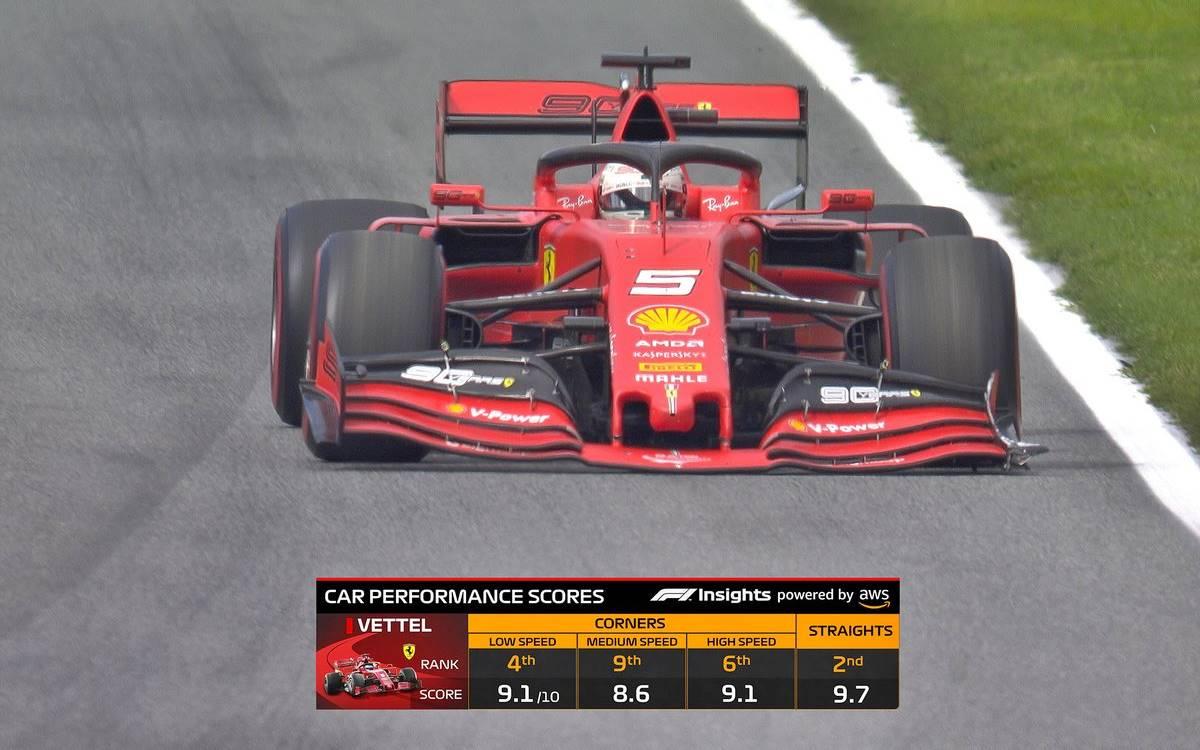 Gráficos F1 2020